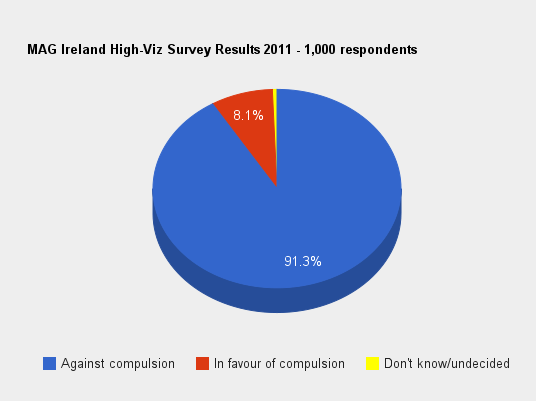 High Viz Survey Graphic
