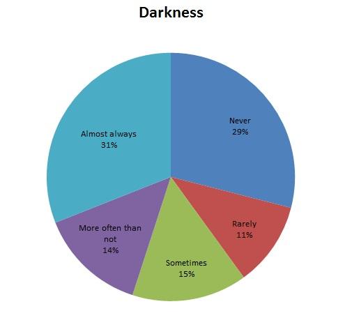 MHV-SurveyQ10-dark