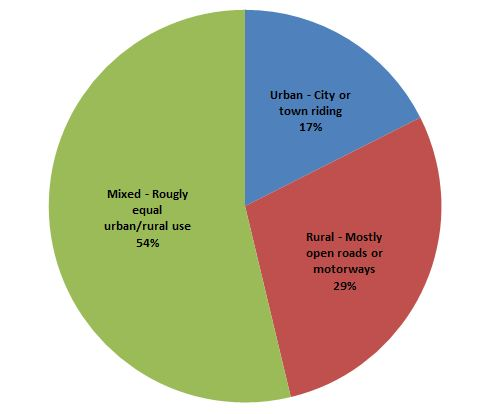 MHV-SurveyQ3