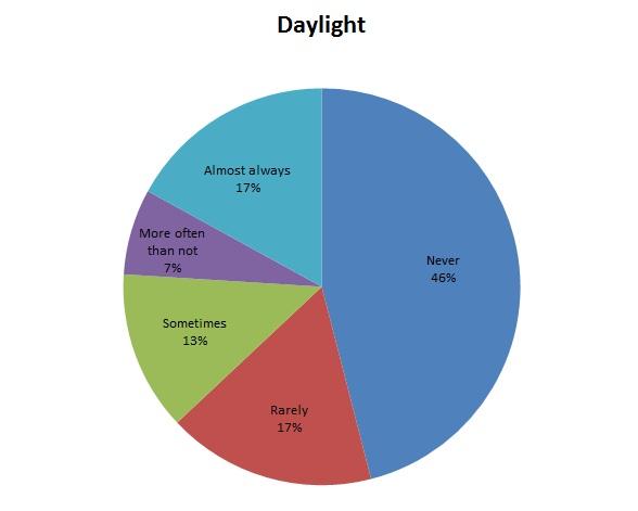 MHV-SurveyQ9-daylight