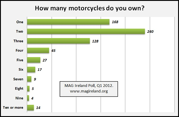 Graphic - How many motorcycles do you own?