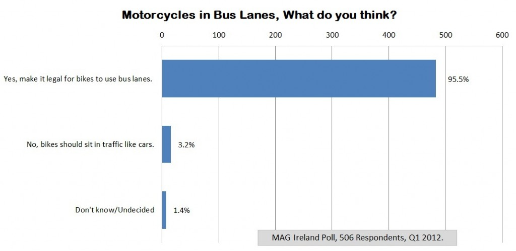 Bus Lane Poll Results