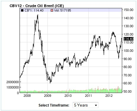 Brent Crude Oil Price, 5 Year Chart