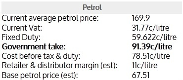 Petrol Price Breakdown - Source pumps.ie