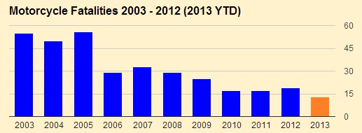 After a decade of decline, Irish motorcyclist fatalities are trending upwards. Three out of four involve another vehicle.