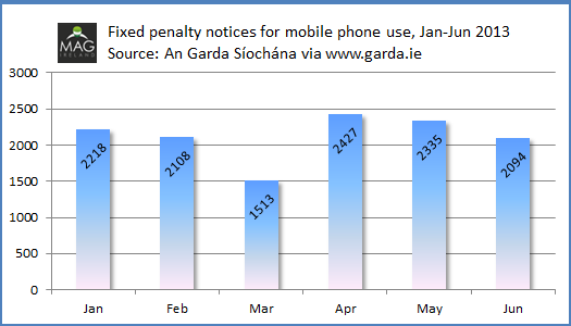 Fixed penalty notices for mobile phone use Jan to Jun 2013