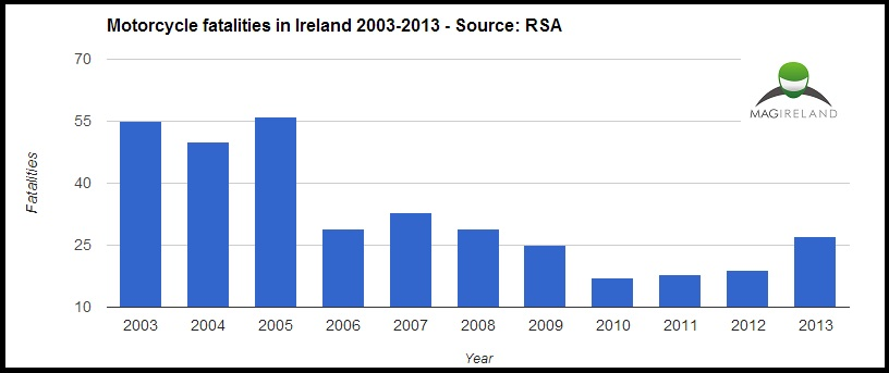 Irish motorcycle fatalities 2003-2013