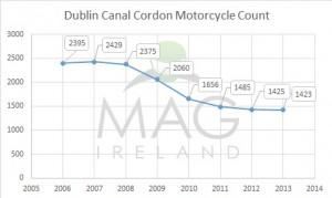 Dublin Canal Cordon motorcycle count